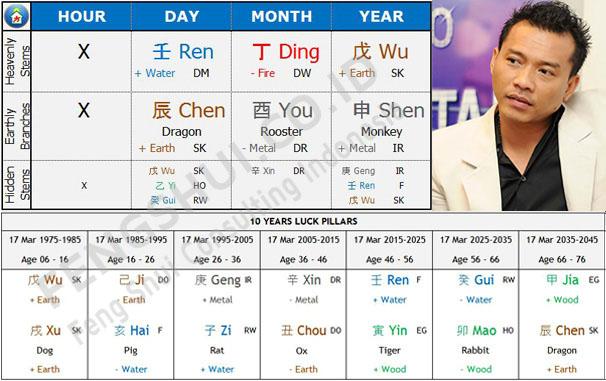 BaZi Chart Anang Hermansyah
