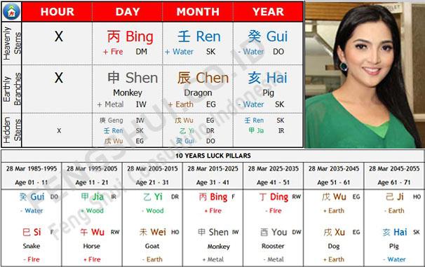BaZi Chart Ashanty